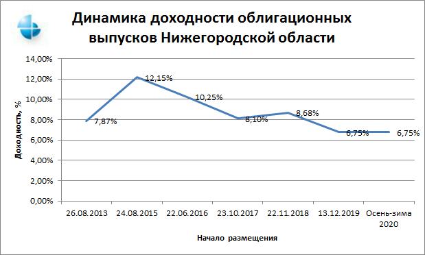 Динамика доходности облигационных выпусков